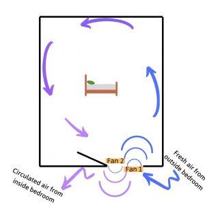 diagram of fans in bedroom